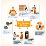 Amazon-Kundenservices in der Übersicht
