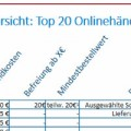 Versandkosten-Übersicht Top 20 Onlinehändler Deutschland Ausschnitt